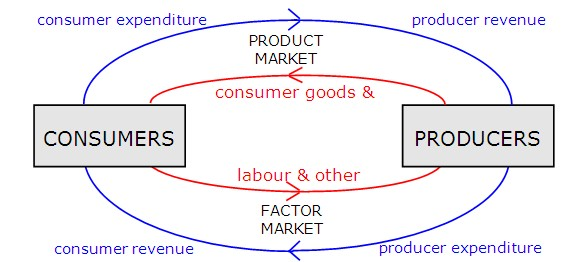 A free lunch chapter 2 figure 2 the circular flow of free market economic activity ccuart Images